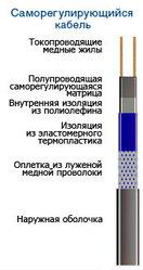 саморегулирующий нагревательный кабель.система от замерзания труб